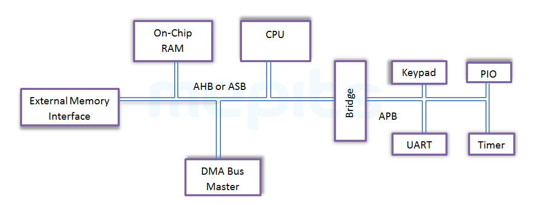 Microcontroller Architecture Based on AMBA