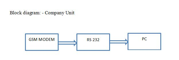 company unit block diagram