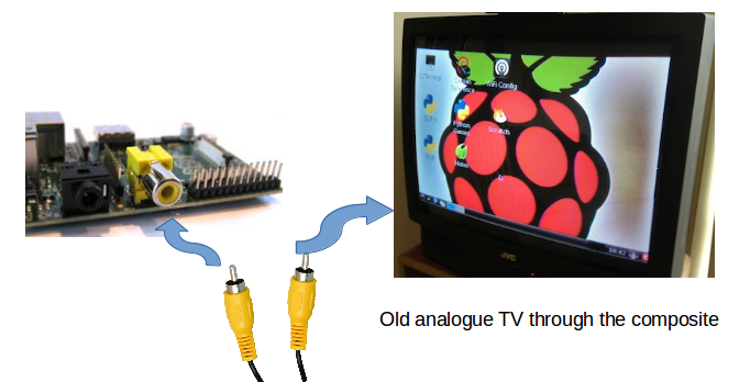 Connect Raspberry Pi with analogue TV