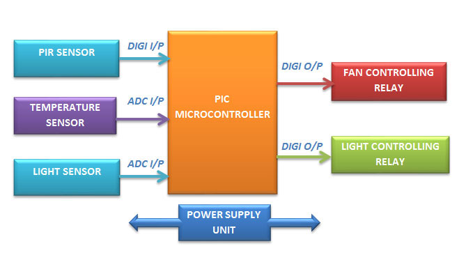 Home automation using PIC controller
