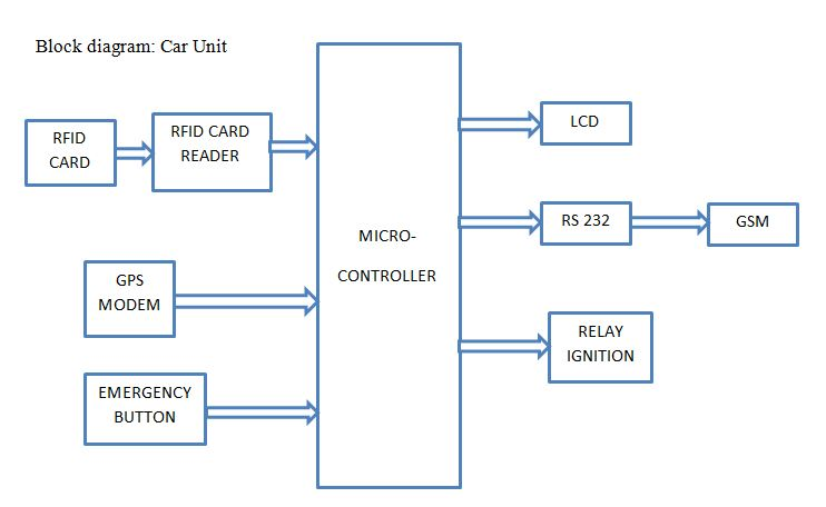 Car unit block diagram