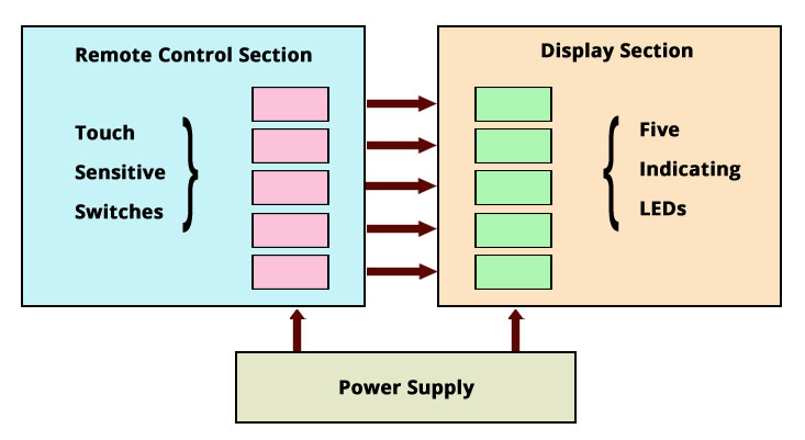 Touch LED block Diagram