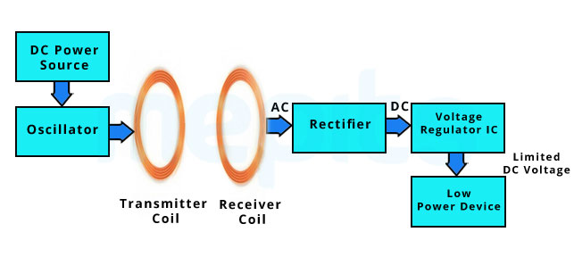 block diagram of wireless charger