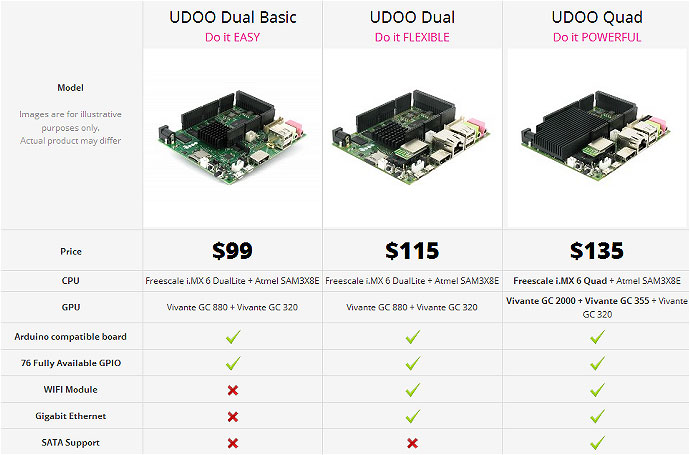 Different UDOO bOARDS