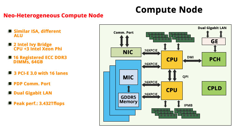 Tianhe-2 compute node diagram