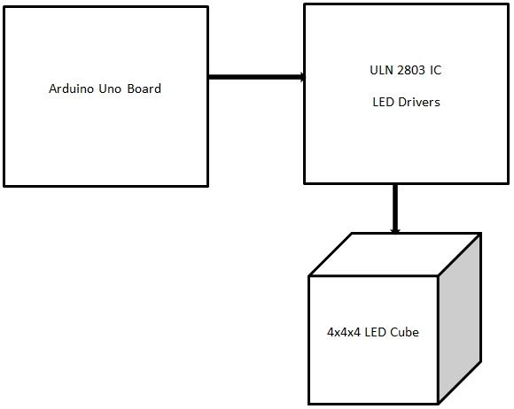 block diagram of LED Cube