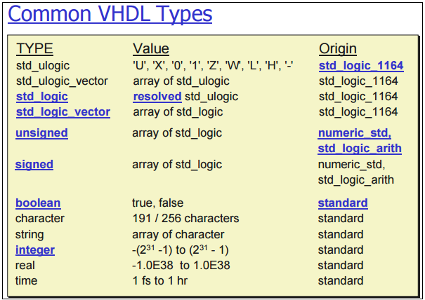 common vhdl types