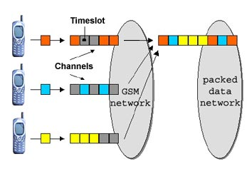 GPRS Channel Distribution