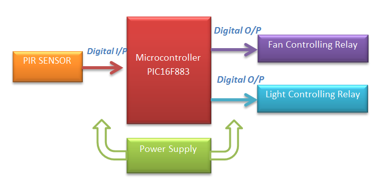 Home automation Block Diagram using PIC microcontroller