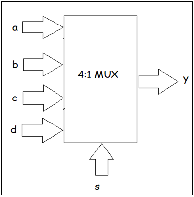 multiplexor behavioral