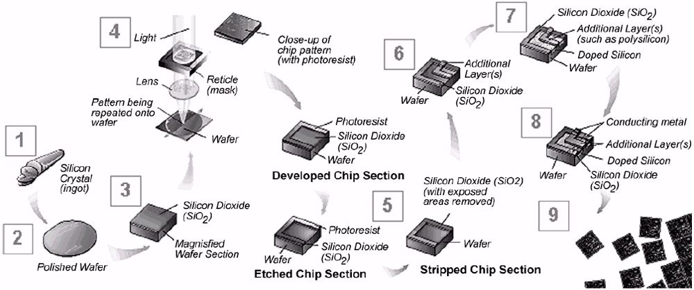 IC MANUFACTURING PROCESS